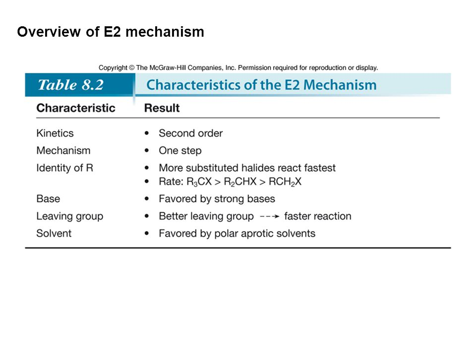 Overview of E2 mechanism