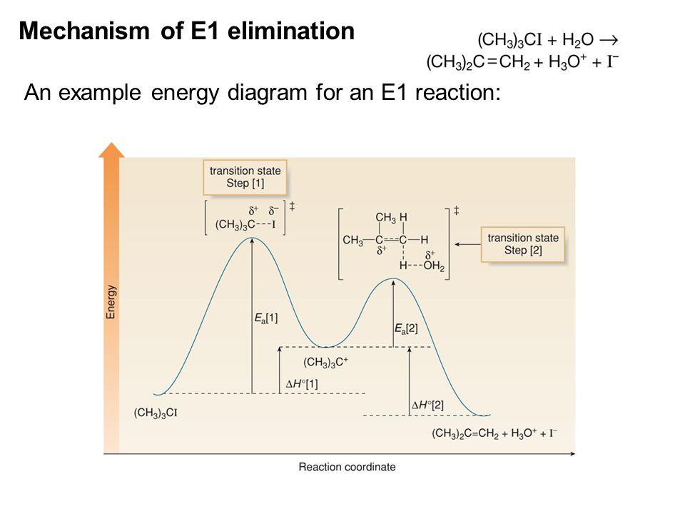 Mechanism of E1 elimination