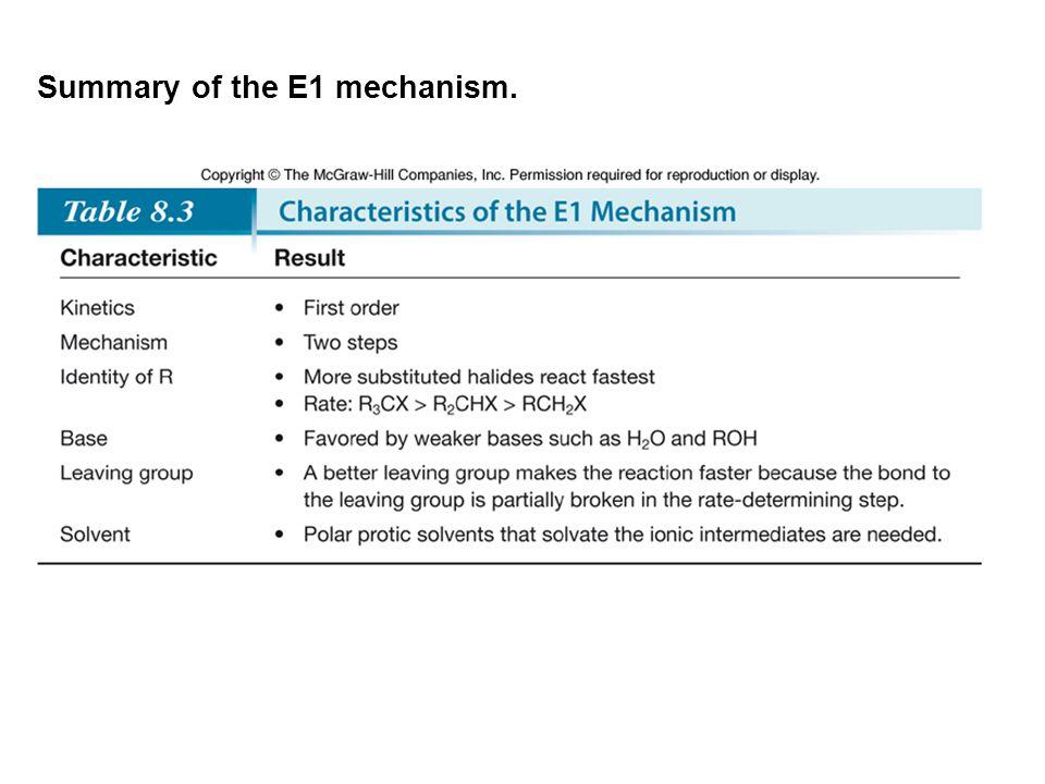 Summary of the E1 mechanism.