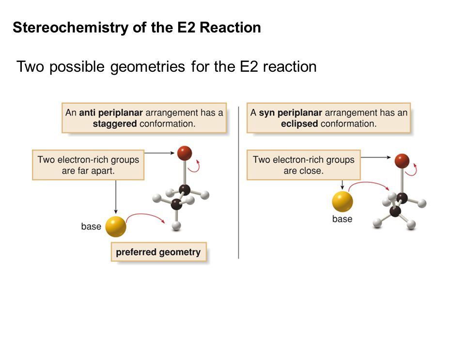 Two possible geometries for the E2 reaction