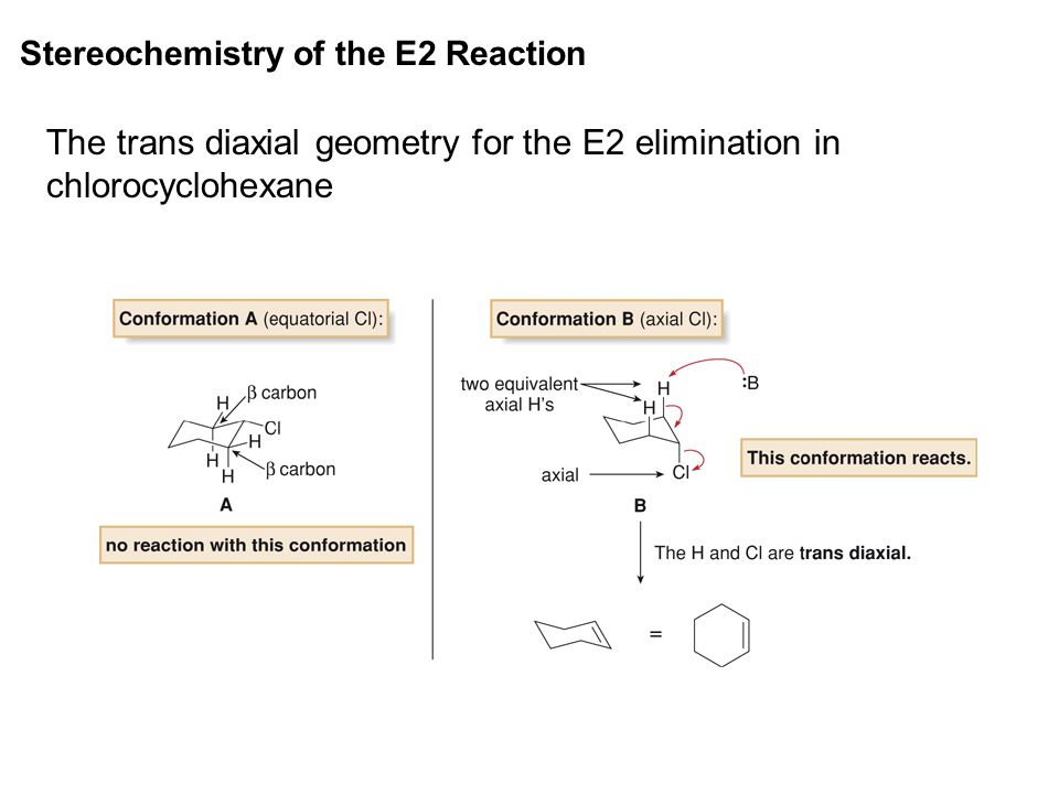 The trans diaxial geometry for the E2 elimination in chlorocyclohexane