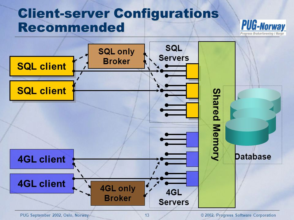 Client-server Configurations Recommended