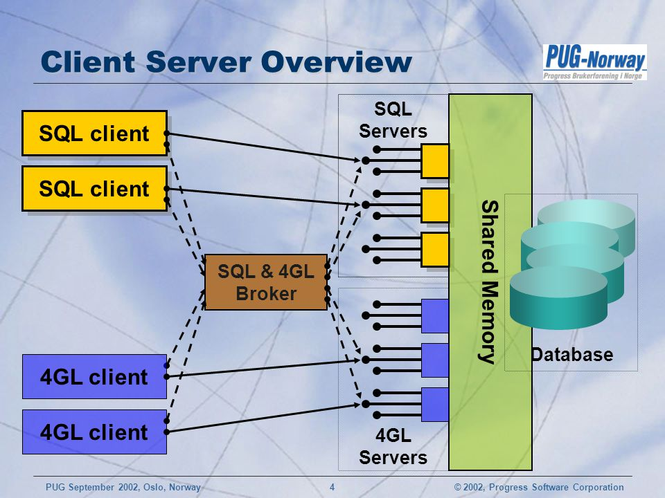 Client Server Overview