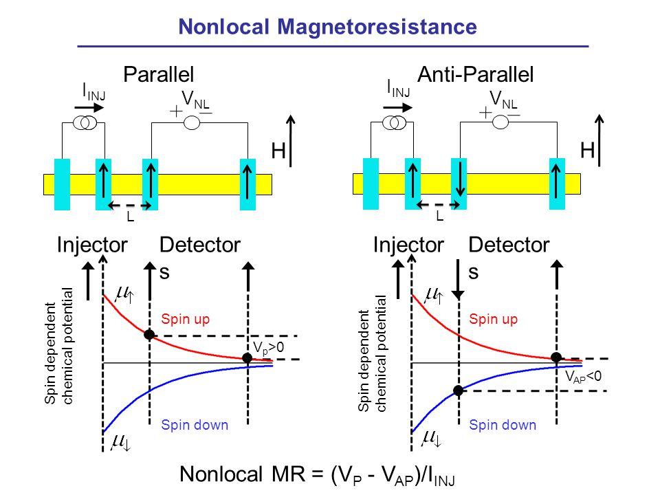 Nonlocal Magnetoresistance