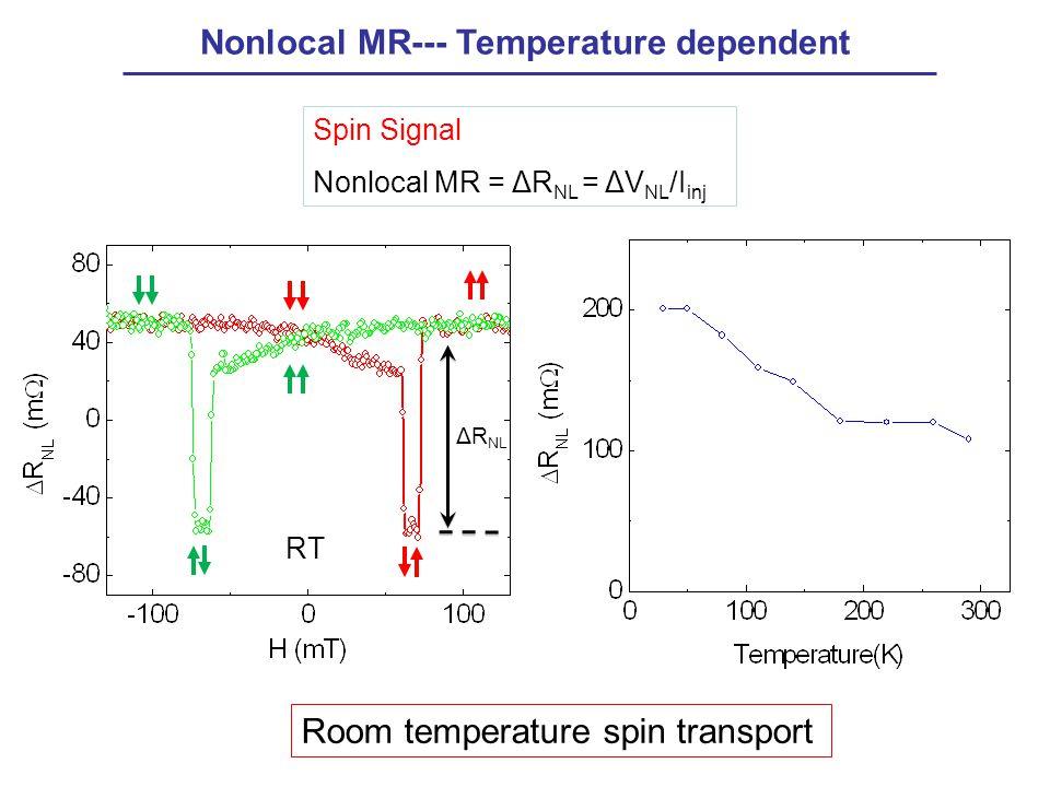 Nonlocal MR--- Temperature dependent