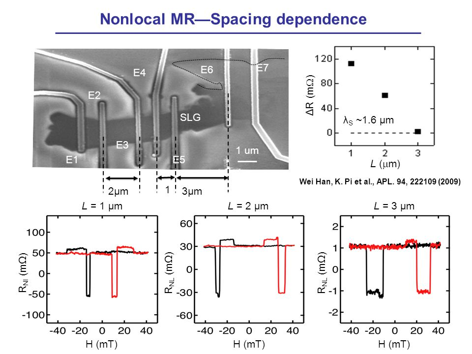 Nonlocal MR—Spacing dependence