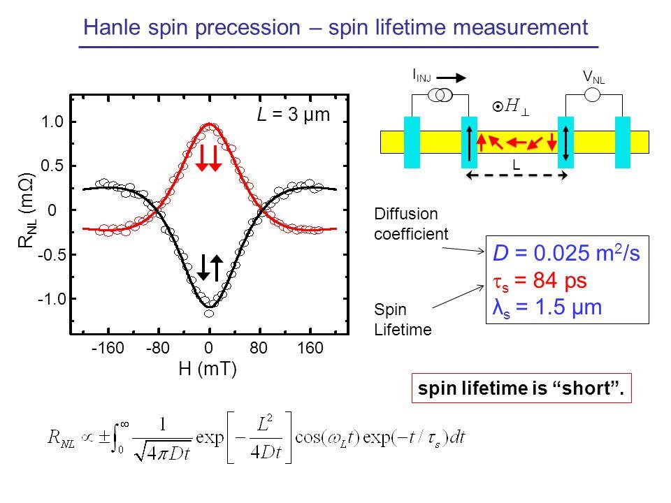 Hanle spin precession – spin lifetime measurement