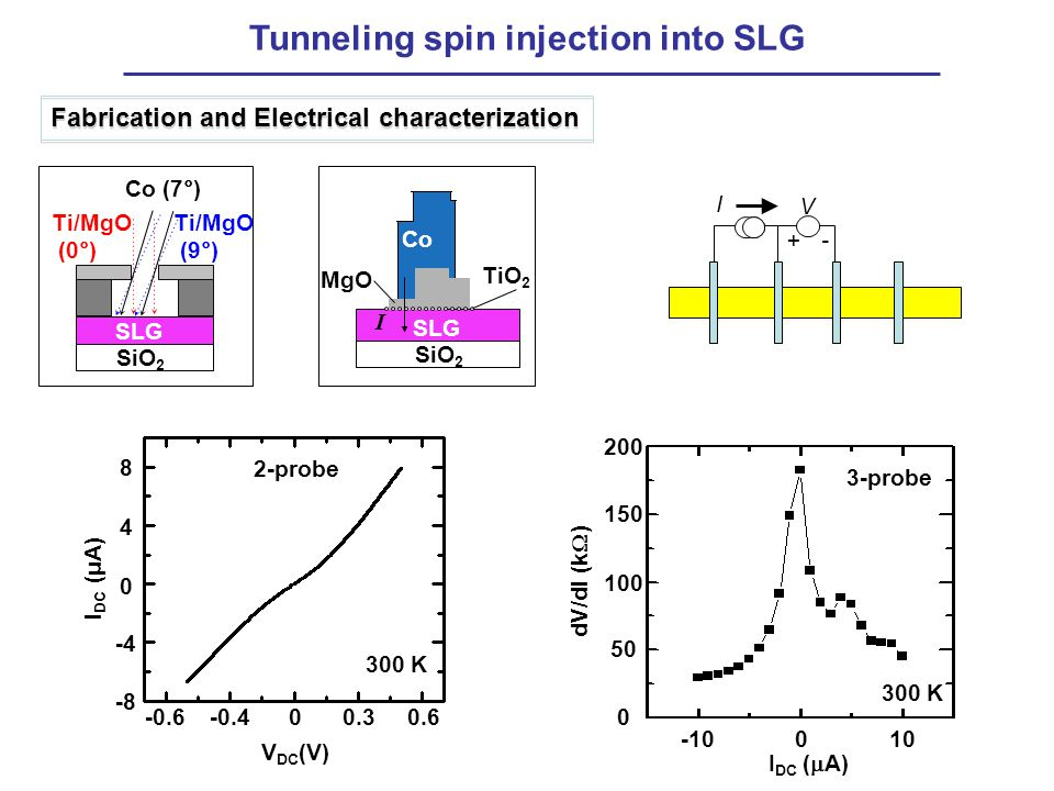 Tunneling spin injection into SLG