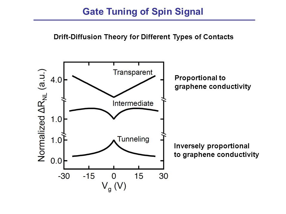 Gate Tuning of Spin Signal