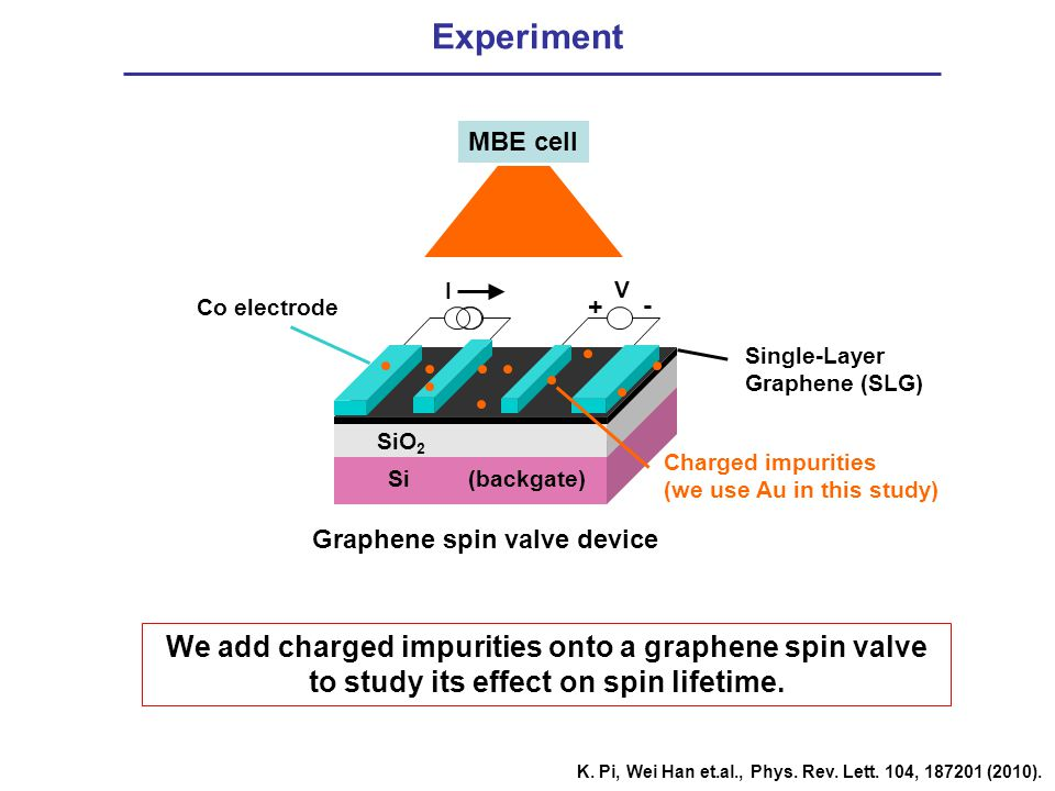 Experiment MBE cell. Charged impurities. (we use Au in this study)