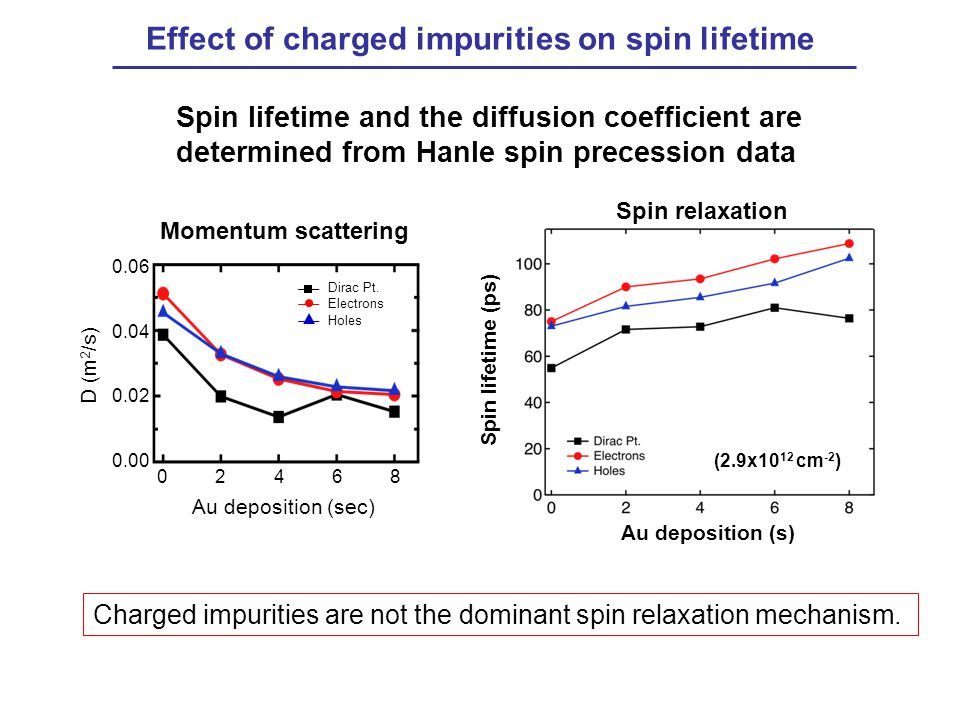 Effect of charged impurities on spin lifetime
