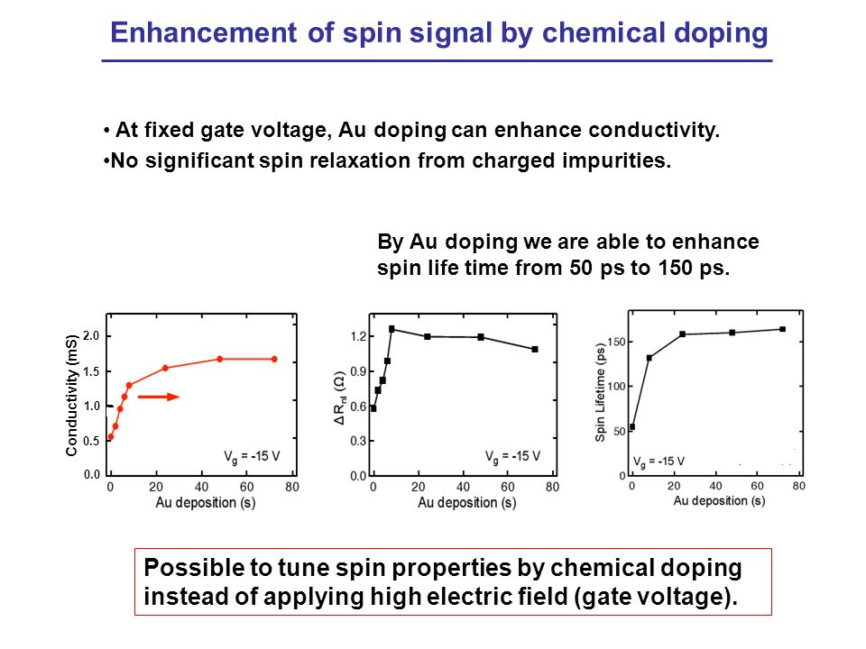 Enhancement of spin signal by chemical doping