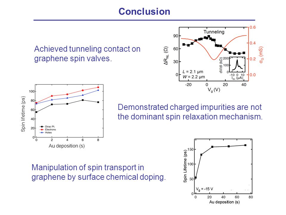 Conclusion Achieved tunneling contact on graphene spin valves.