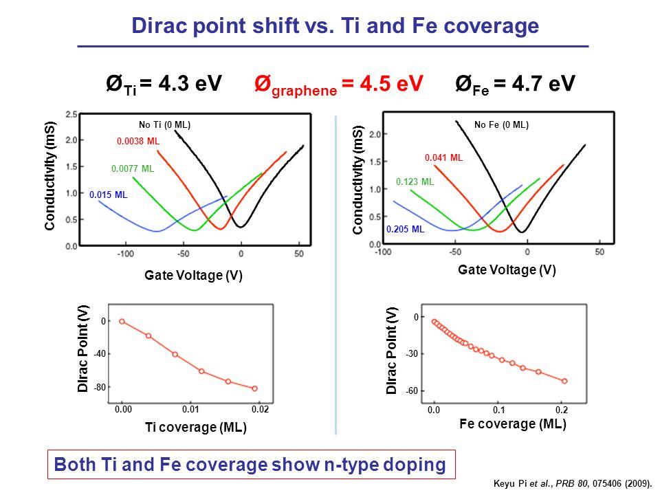 Dirac point shift vs. Ti and Fe coverage