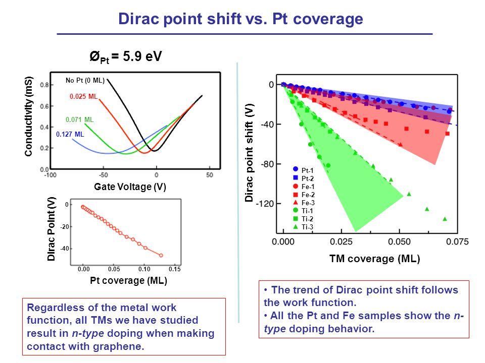 Dirac point shift vs. Pt coverage
