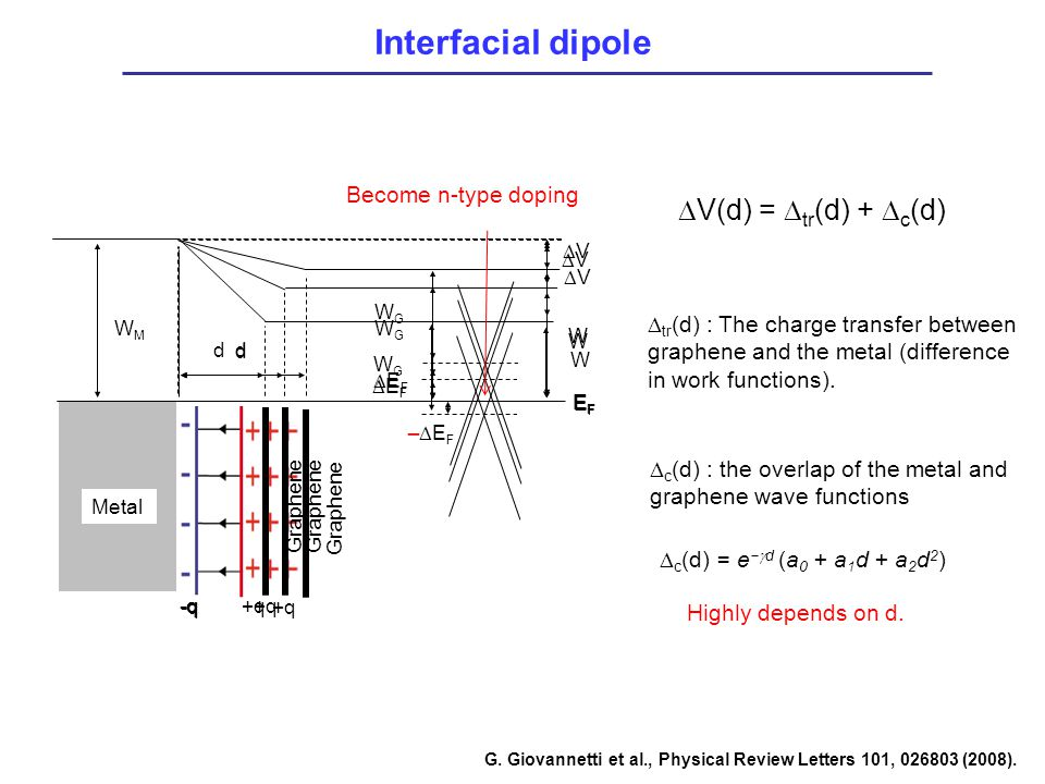 Interfacial dipole DV(d) = Dtr(d) + Dc(d) Become n-type doping