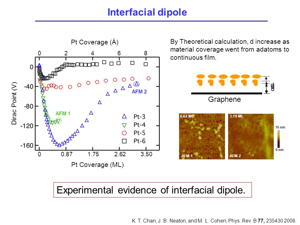 Experimental evidence of interfacial dipole.