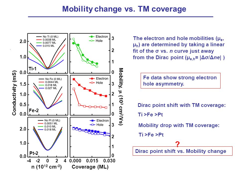 Mobility change vs. TM coverage