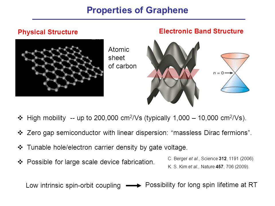 Properties of Graphene