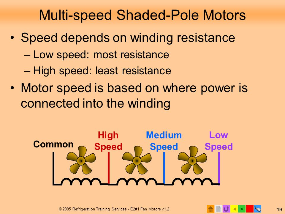 Multi-speed Shaded-Pole Motors