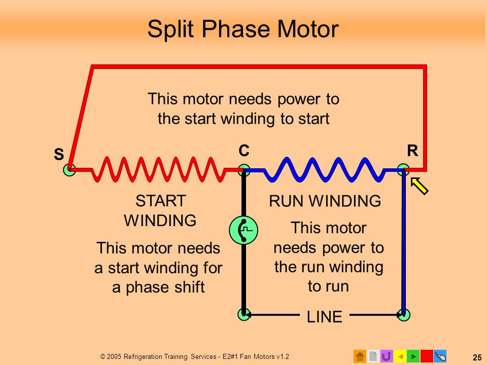 Split Phase Motor S. This motor needs power to the start winding to start. C. R. START WINDING.