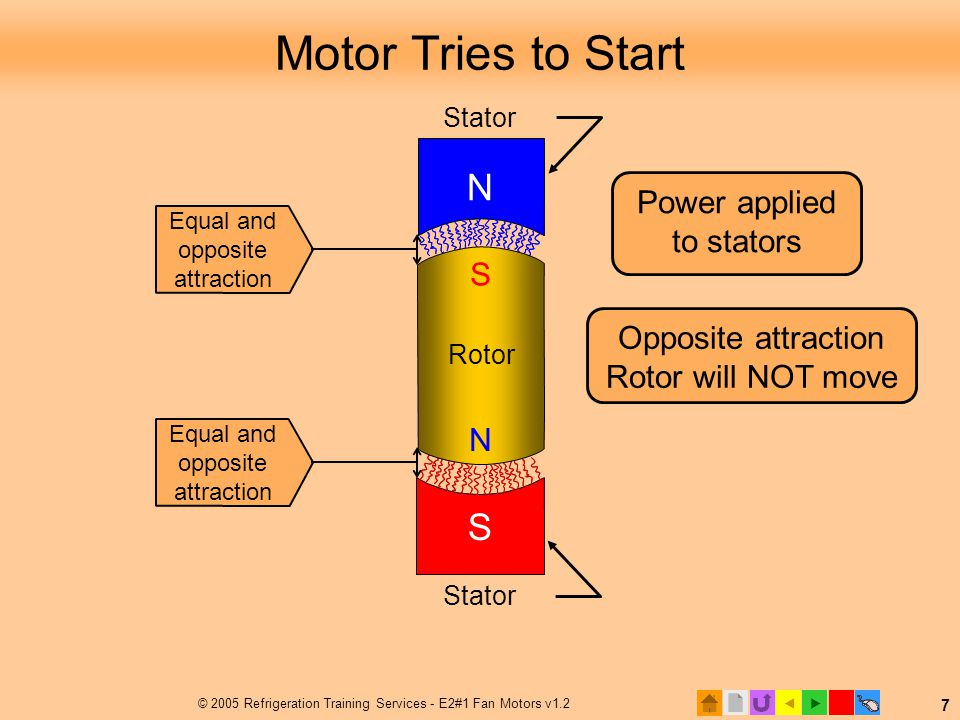 Motor Tries to Start N S Power applied to stators S