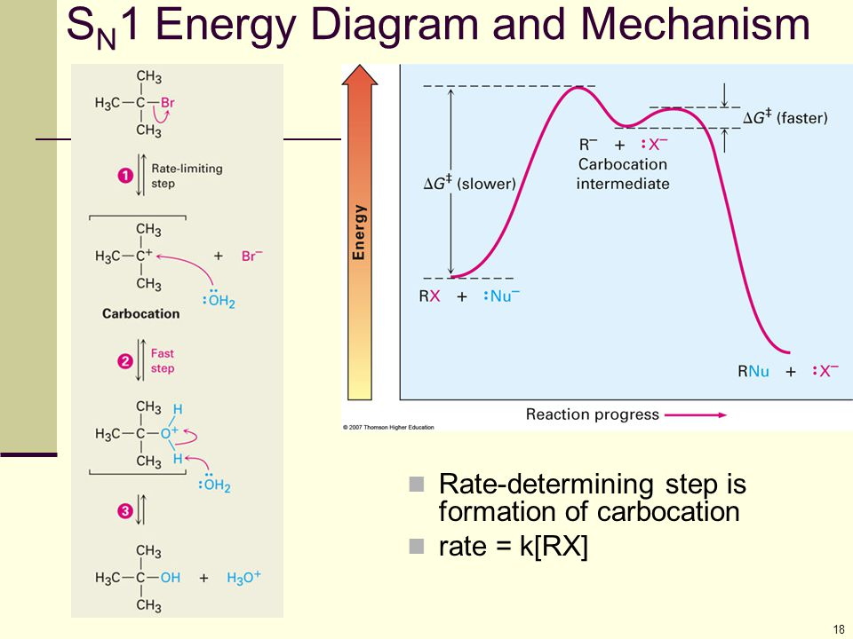SN1 Energy Diagram and Mechanism