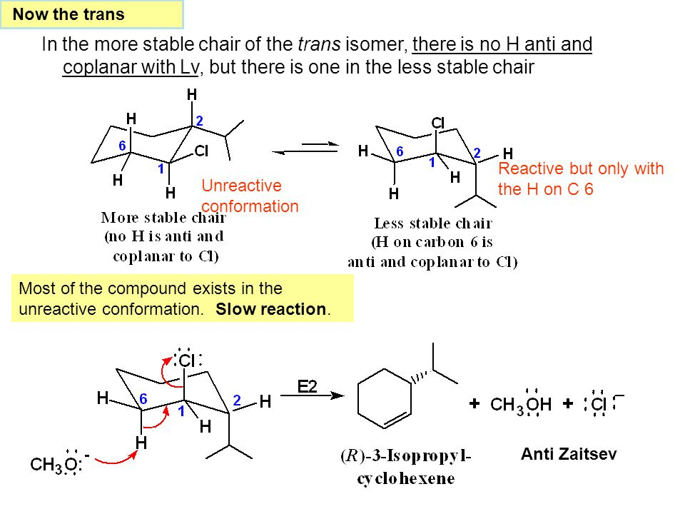 Now the trans In the more stable chair of the trans isomer, there is no H anti and coplanar with Lv, but there is one in the less stable chair.
