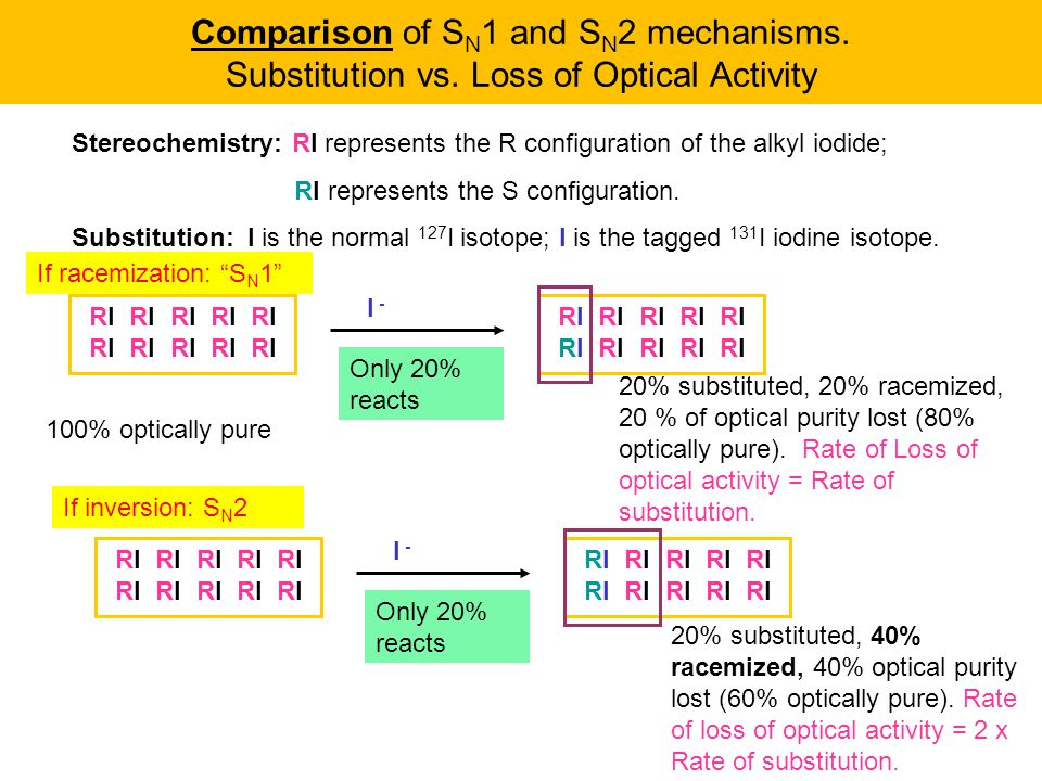 Comparison of SN1 and SN2 mechanisms. Substitution vs