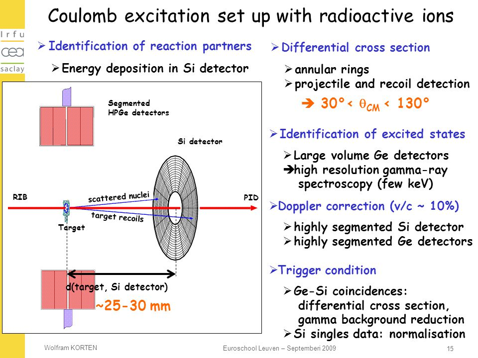 Coulomb excitation set up with radioactive ions