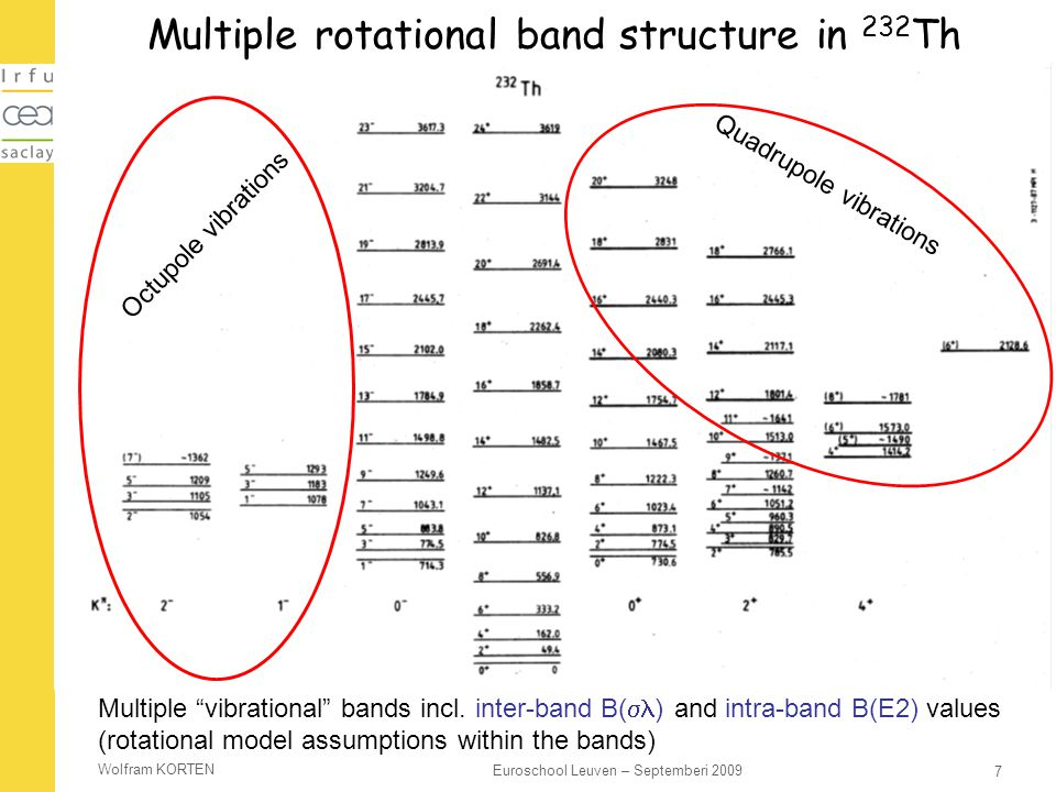 Multiple rotational band structure in 232Th
