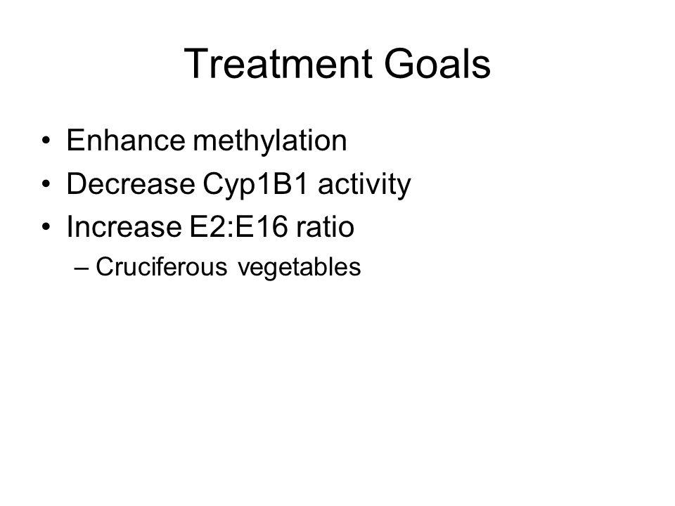 Treatment Goals Enhance methylation Decrease Cyp1B1 activity