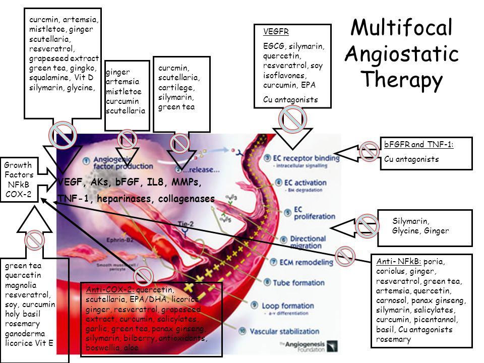 Multifocal Angiostatic Therapy