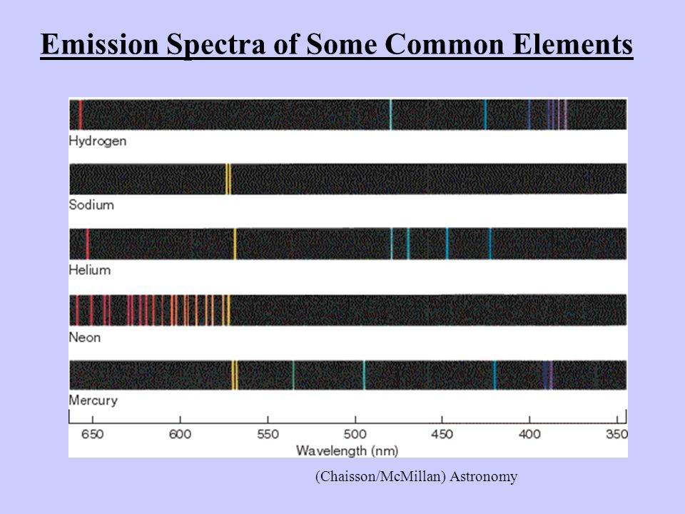 Emission Spectra of Some Common Elements