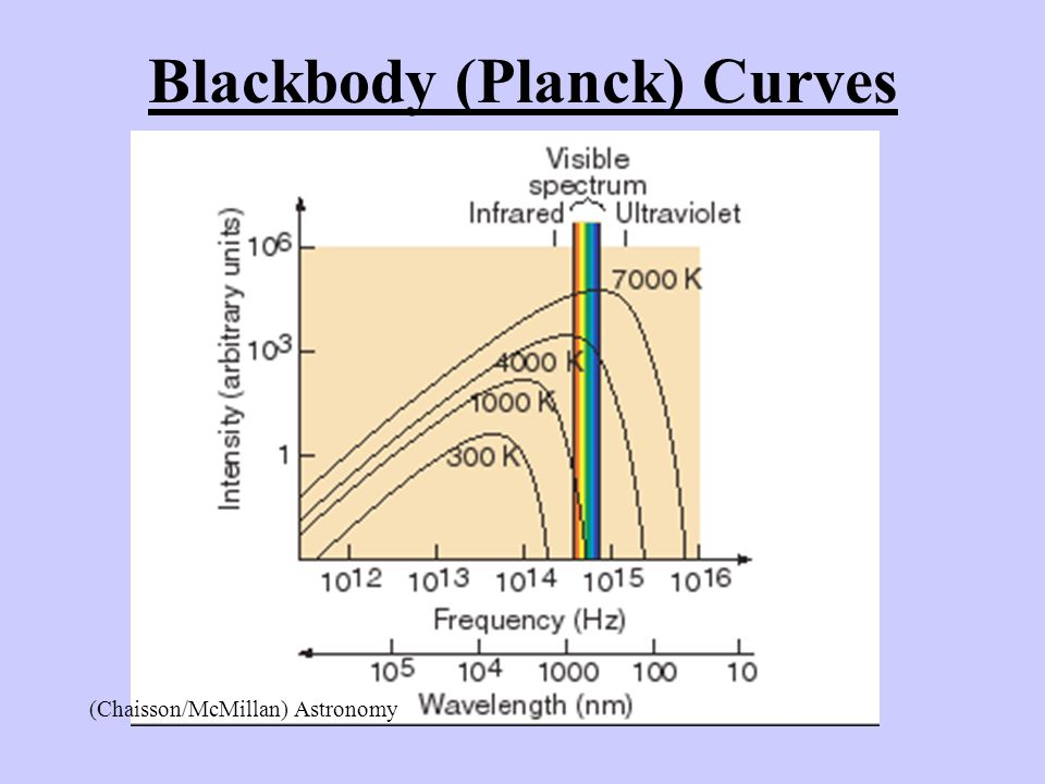 Blackbody (Planck) Curves