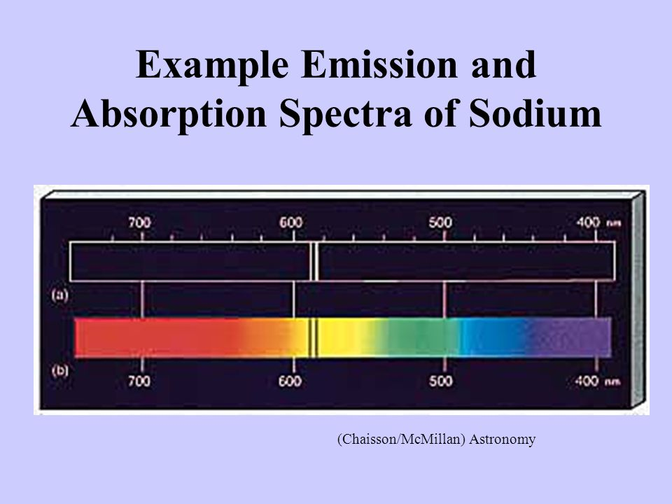 Example Emission and Absorption Spectra of Sodium