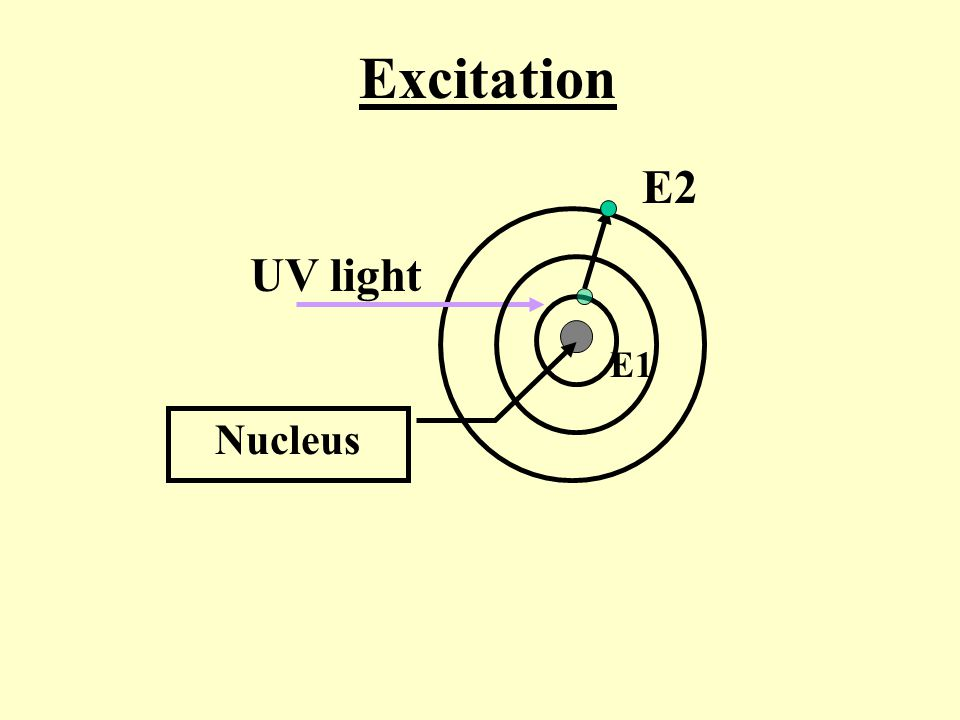 Excitation E2 UV light E1 Nucleus