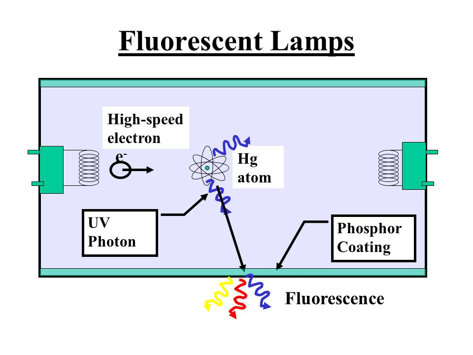 Fluorescent Lamps e- Fluorescence High-speed electron Hg atom