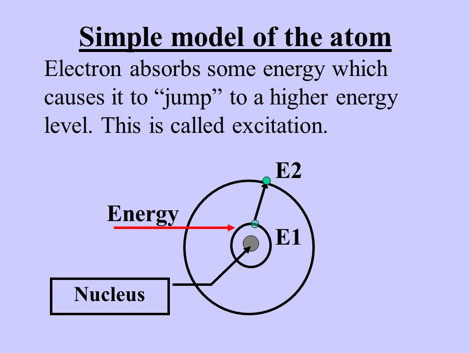 Simple model of the atom