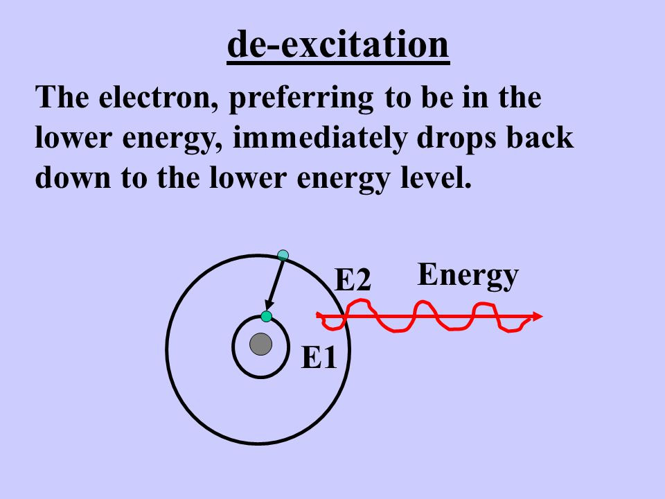 de-excitation The electron, preferring to be in the lower energy, immediately drops back down to the lower energy level.