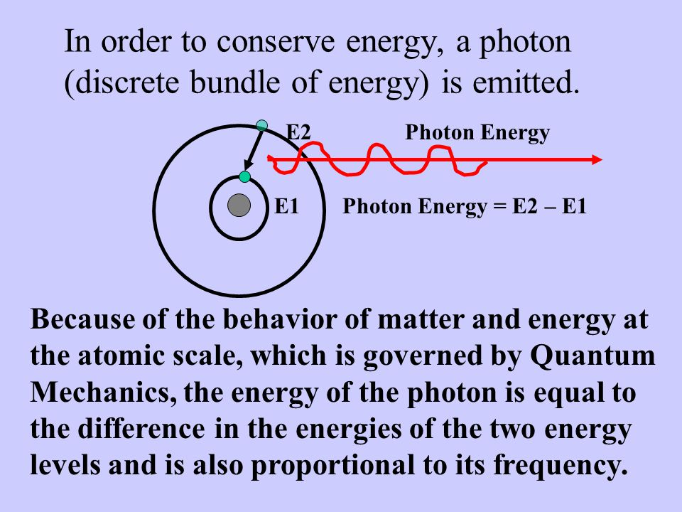 In order to conserve energy, a photon (discrete bundle of energy) is emitted.