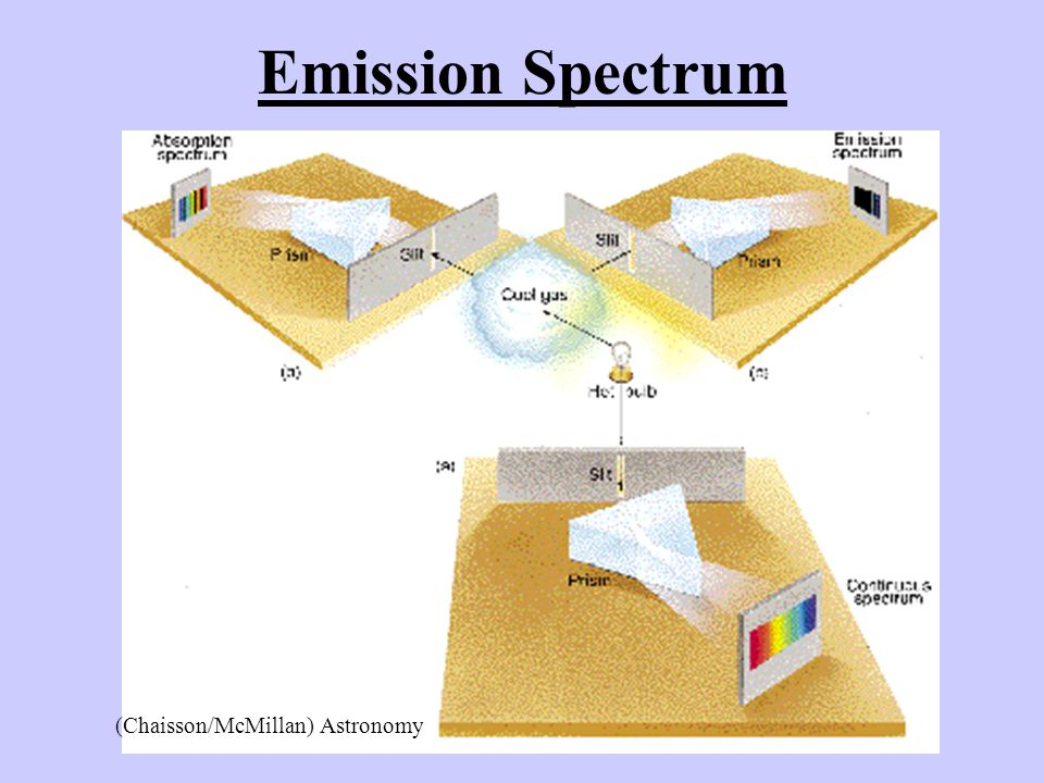 Emission Spectrum (Chaisson/McMillan) Astronomy