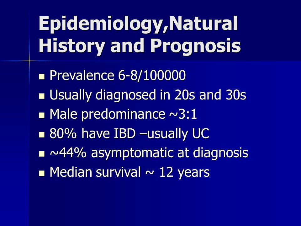Epidemiology,Natural History and Prognosis