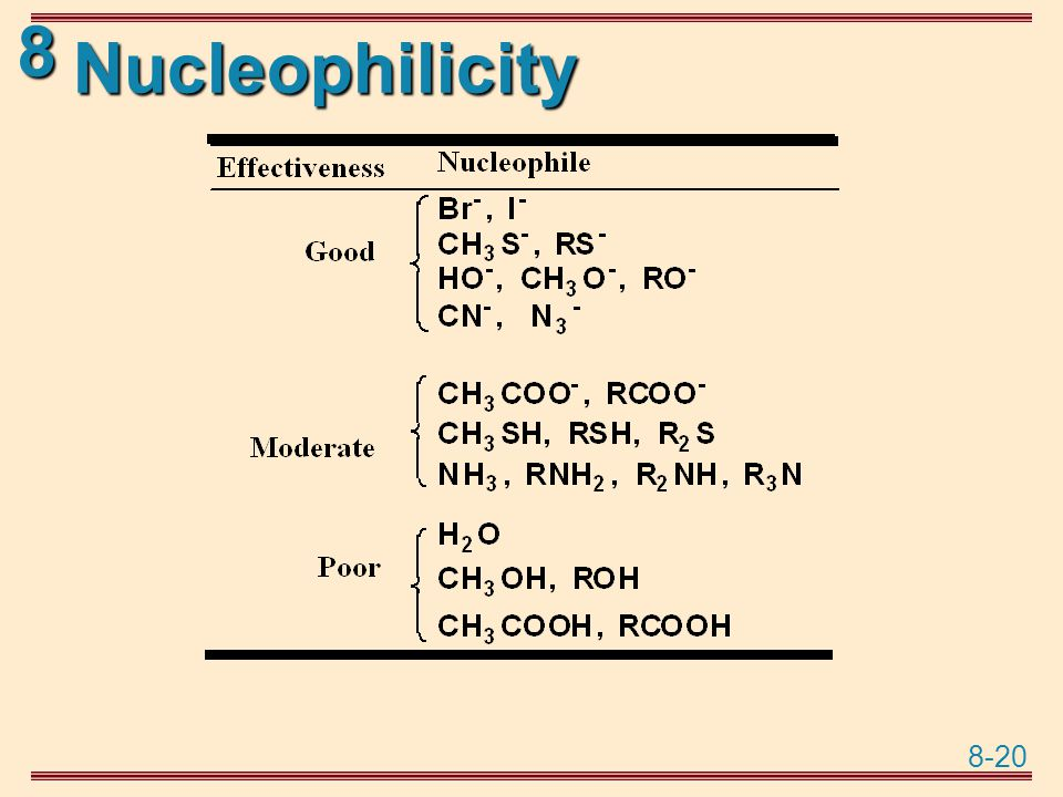 Nucleophilicity
