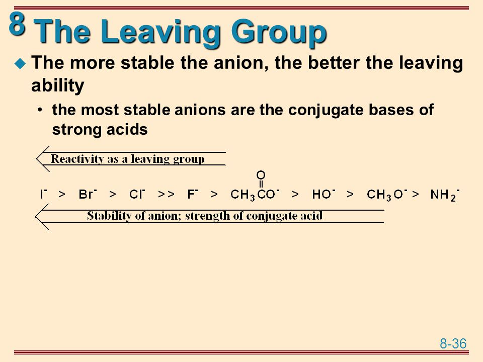 The Leaving Group The more stable the anion, the better the leaving ability.