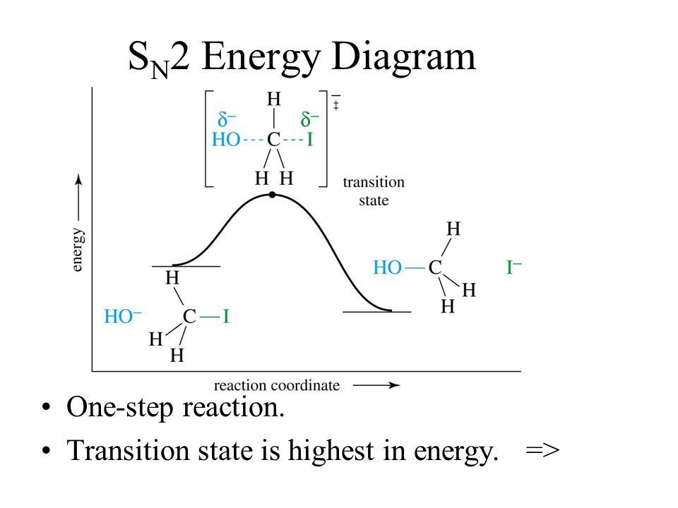 SN2 Energy Diagram One-step reaction.