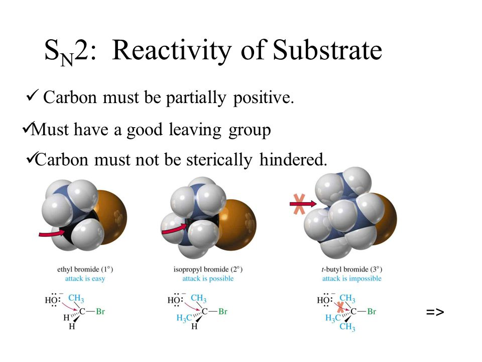 SN2: Reactivity of Substrate