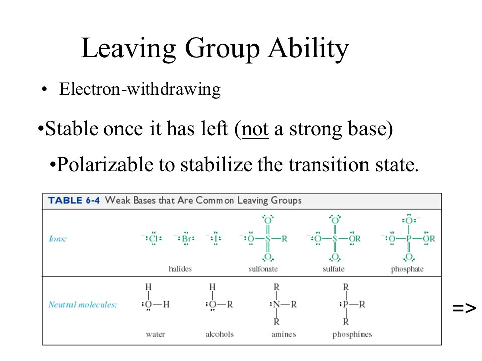 Leaving Group Ability Stable once it has left (not a strong base)