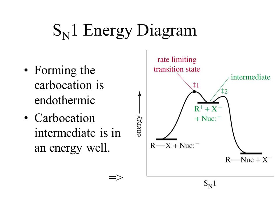 SN1 Energy Diagram Forming the carbocation is endothermic