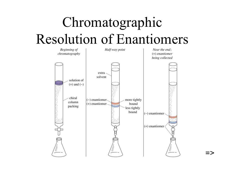 Chromatographic Resolution of Enantiomers